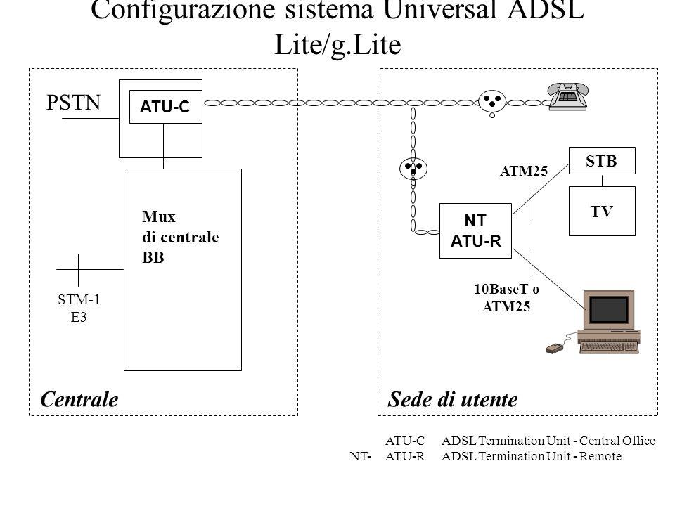 Configurazione sistema Universal ADSL Lite/g.Lite