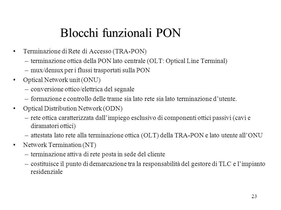 Blocchi funzionali PON