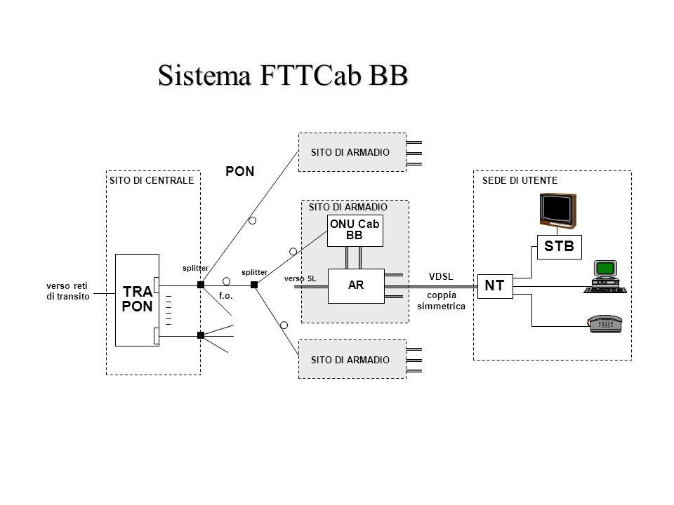 Sistema FTTCab BB STB TRA PON NT PON ONU Cab BB AR SITO DI ARMADIO