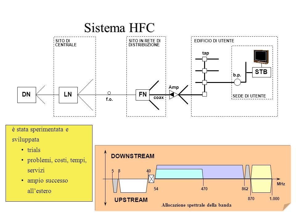 Sistema HFC è stata sperimentata e sviluppata trials
