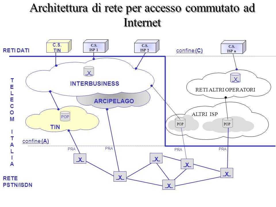 Architettura di rete per accesso commutato ad Internet