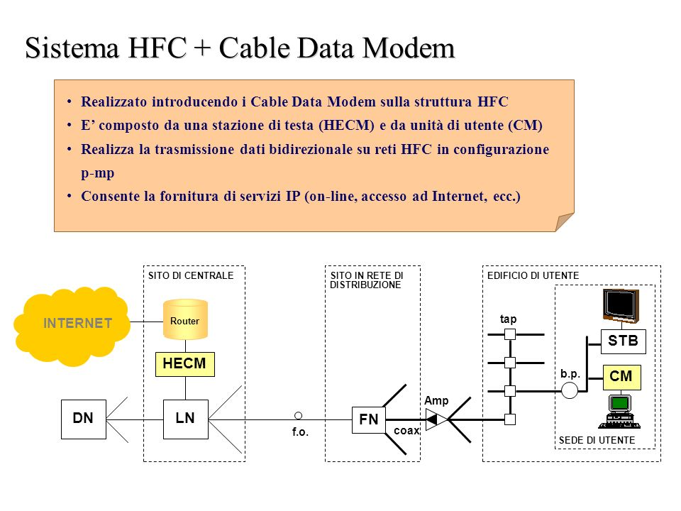 Sistema HFC + Cable Data Modem