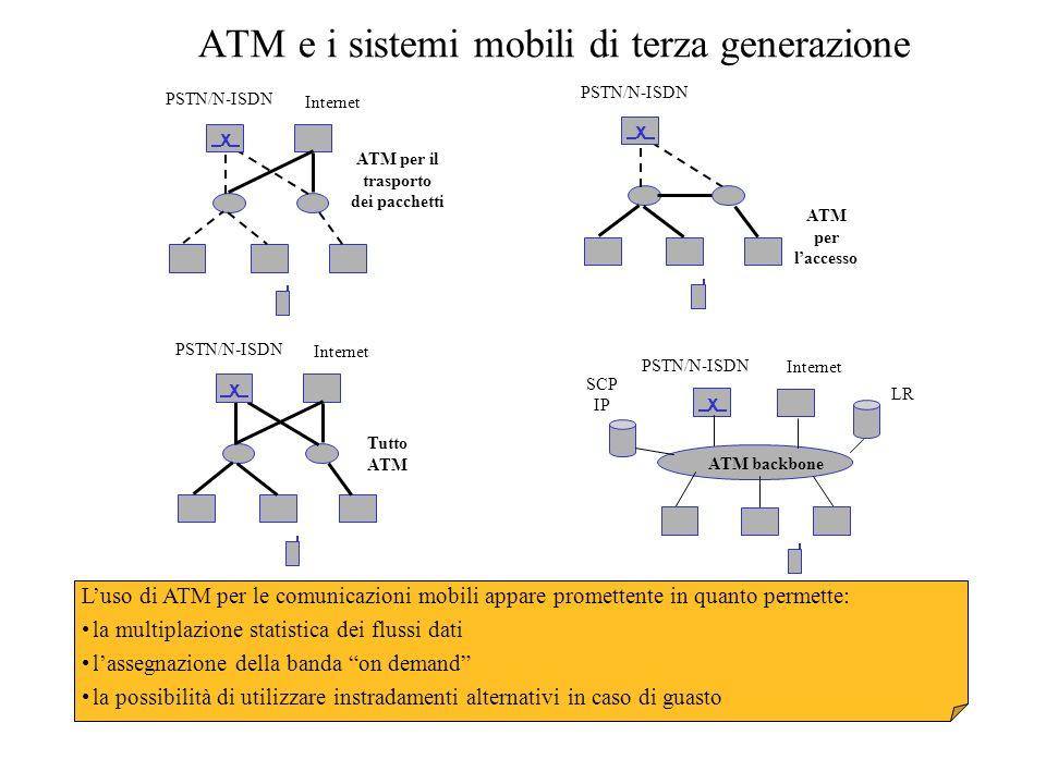ATM e i sistemi mobili di terza generazione