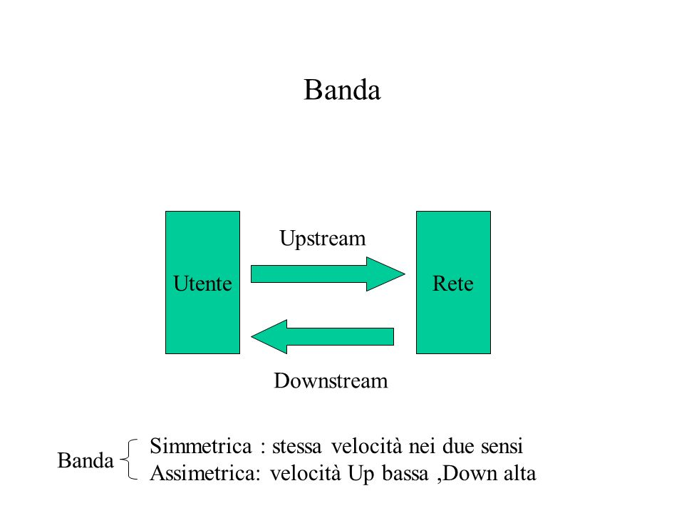 Banda Utente Rete Upstream Downstream