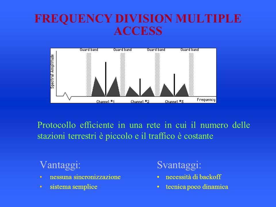 FREQUENCY DIVISION MULTIPLE ACCESS