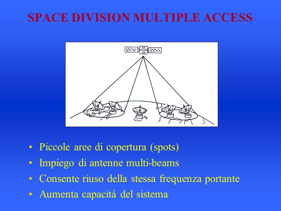 SPACE DIVISION MULTIPLE ACCESS