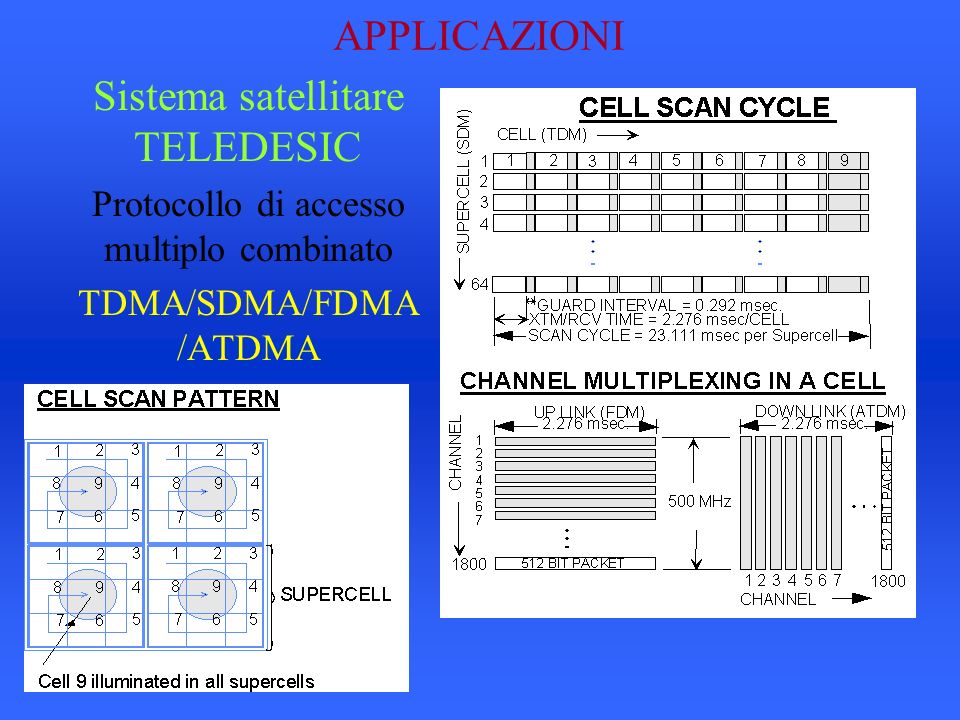 Sistema satellitare TELEDESIC