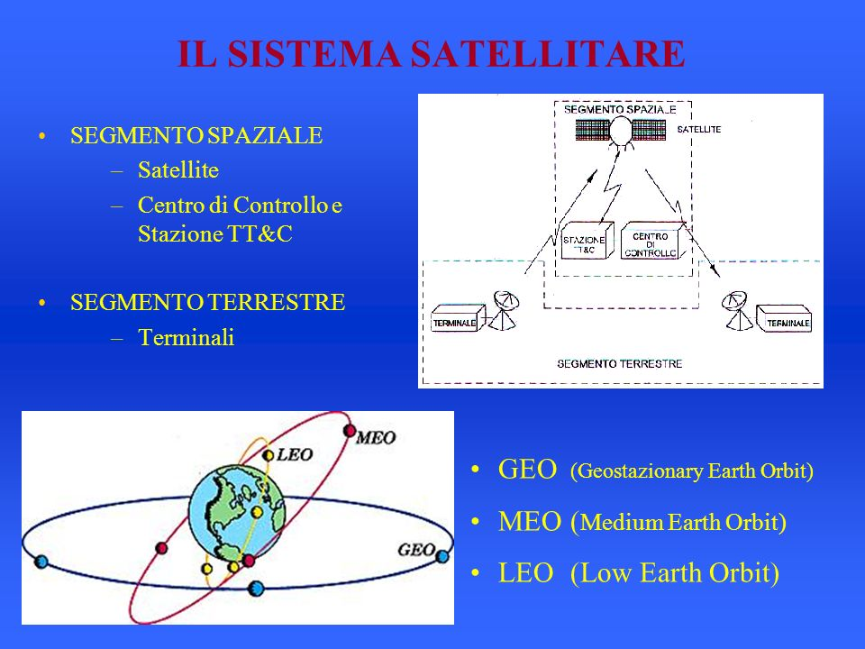 IL SISTEMA SATELLITARE