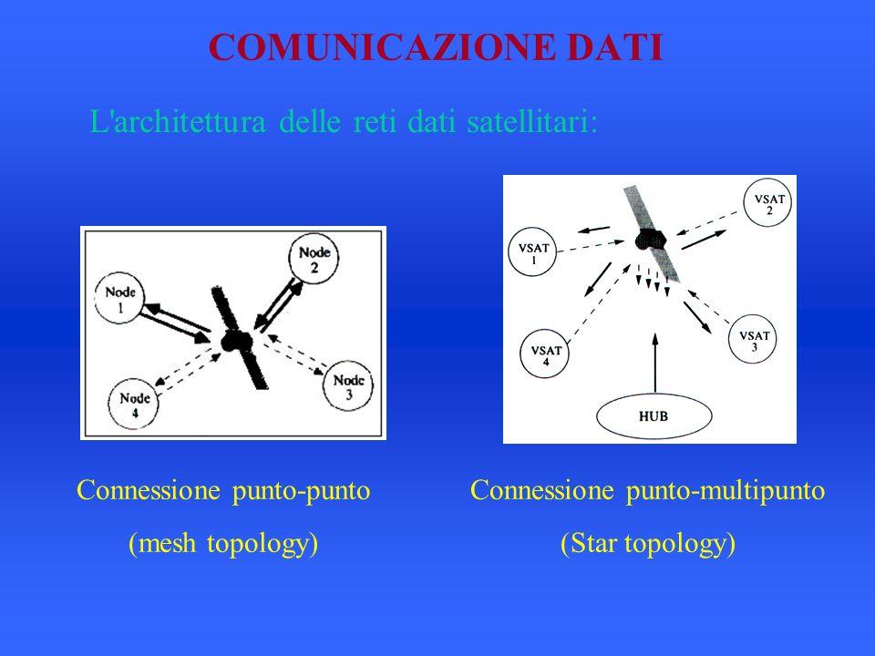 COMUNICAZIONE DATI L architettura delle reti dati satellitari: