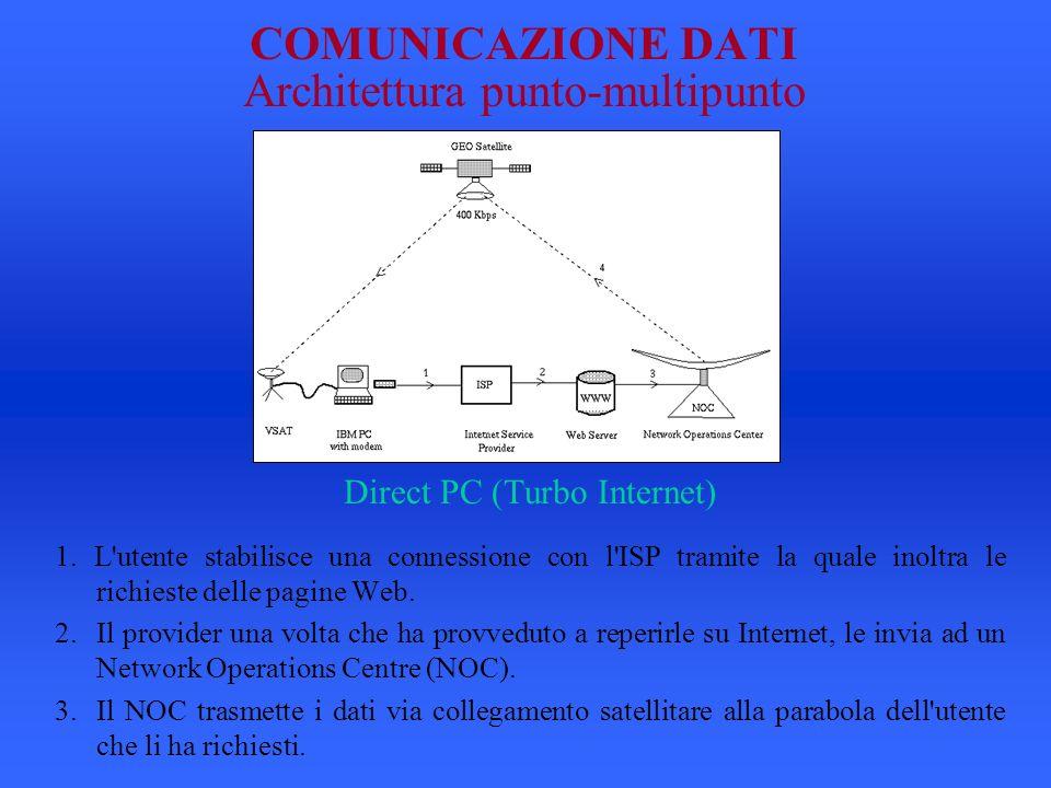 COMUNICAZIONE DATI Architettura punto-multipunto
