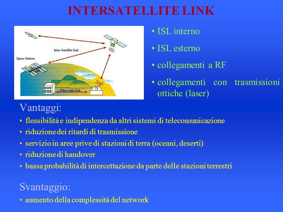 INTERSATELLITE LINK Vantaggi: Svantaggio: ISL interno ISL esterno