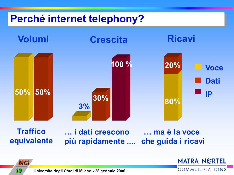Perché internet telephony