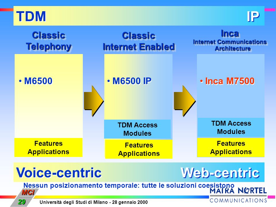 TDM IP Voice-centric Web-centric Classic Telephony Classic