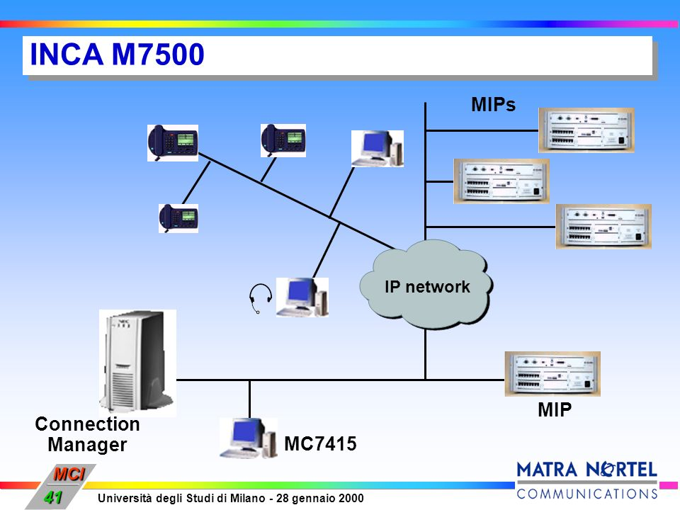 INCA M7500 MIPs IP network Connection Manager MIP MC7415