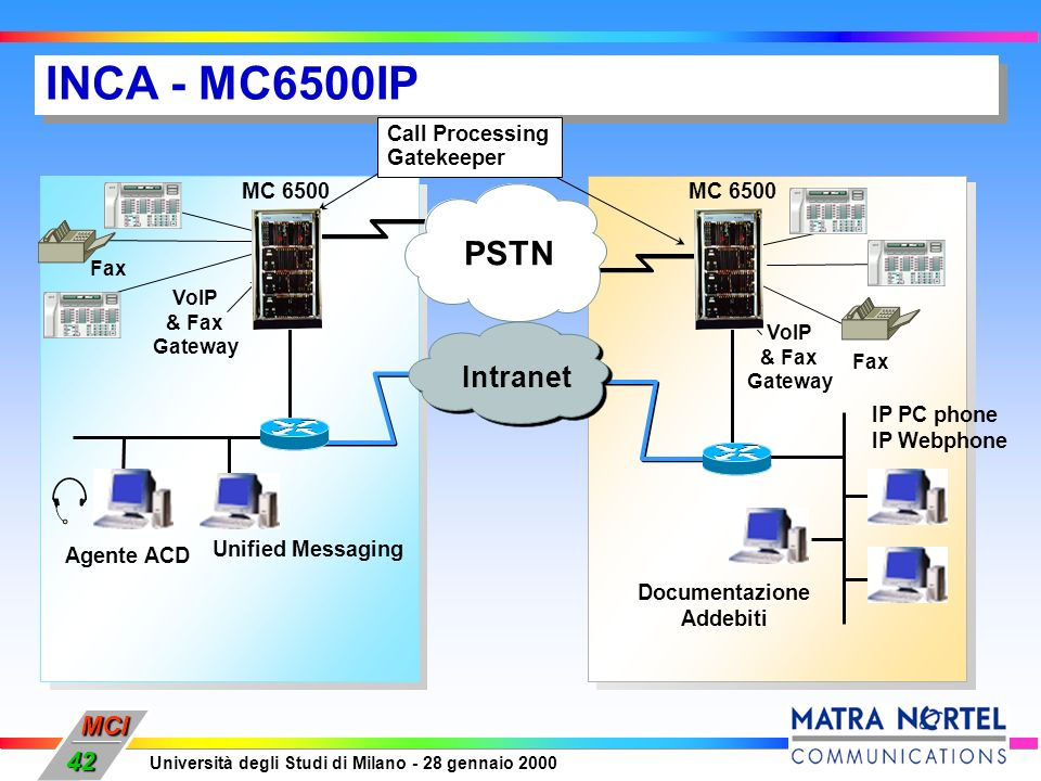 INCA - MC6500IP PSTN Intranet Call Processing Gatekeeper MC 6500