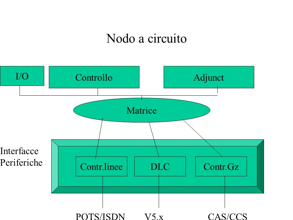 Nodo a circuito I/O Controllo Adjunct Matrice Interfacce Periferiche