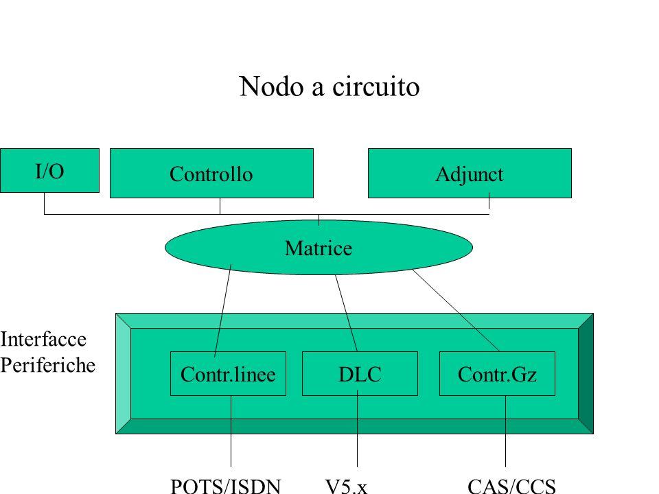 Nodo a circuito I/O Controllo Adjunct Matrice Interfacce Periferiche