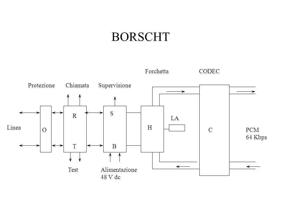 BORSCHT Forchetta CODEC Protezione Chiamata Supervisione S R LA Linea