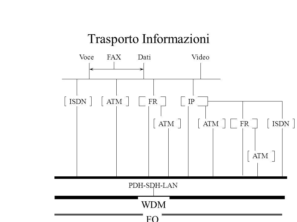 Trasporto Informazioni