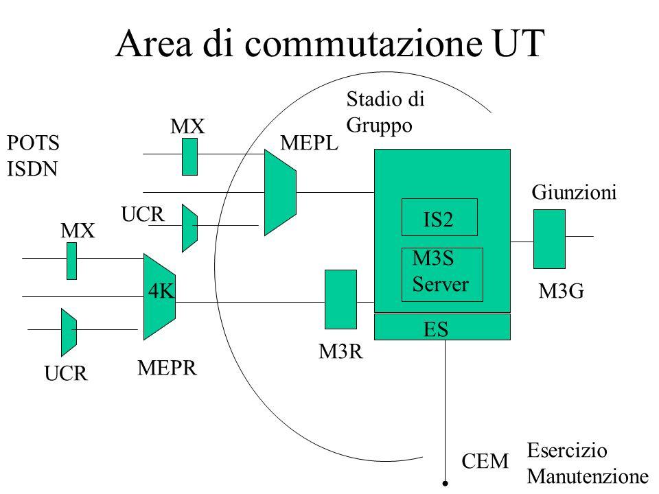 Area di commutazione UT