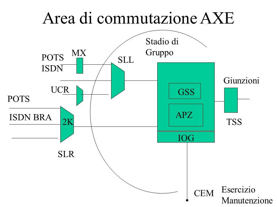 Area di commutazione AXE