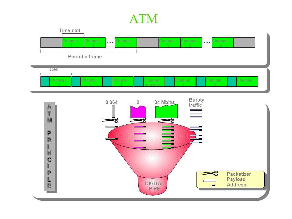 ATM A T M P R I N C L E Time-slot Periodic frame Cell Bursty traffic