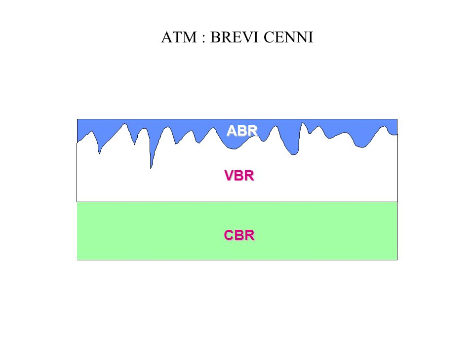 ATM : BREVI CENNI ABR VBR CBR