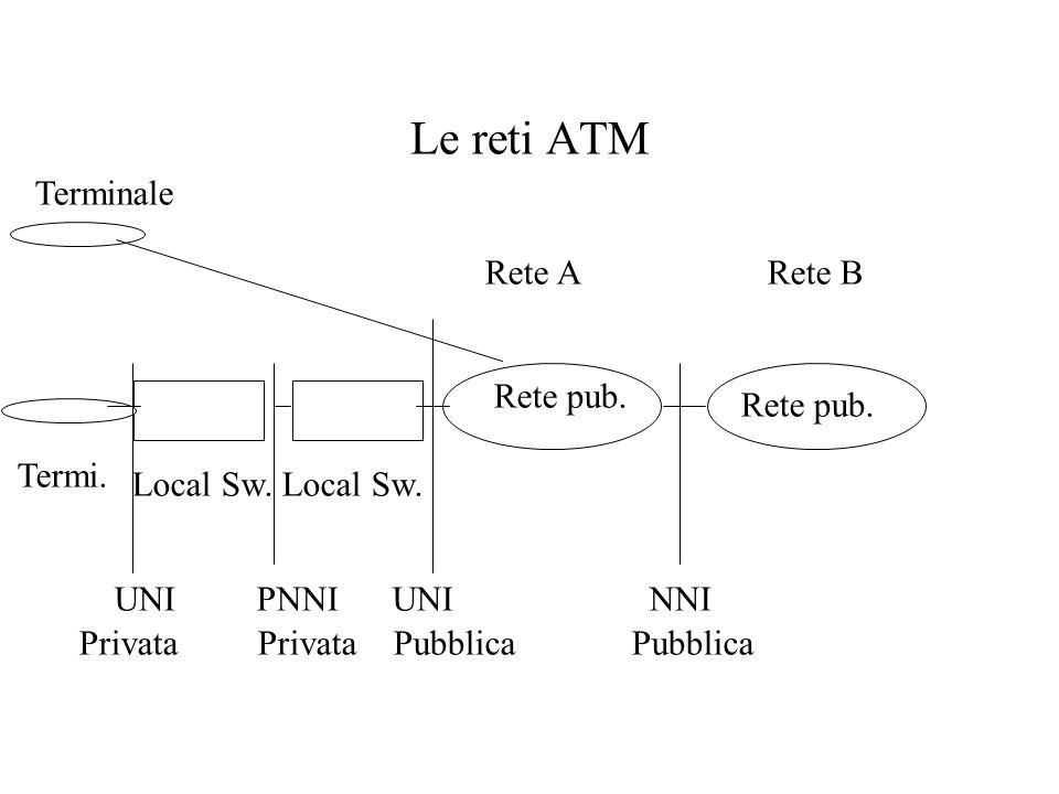 Le reti ATM Terminale Rete A Rete B Rete pub. Rete pub. Termi.