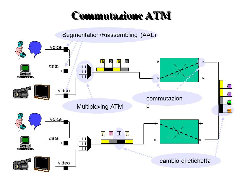 Commutazione ATM Segmentation/Riassembling (AAL) commutazione