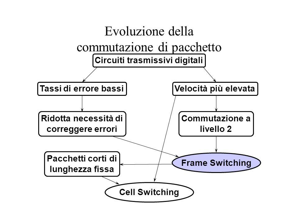 Evoluzione della commutazione di pacchetto