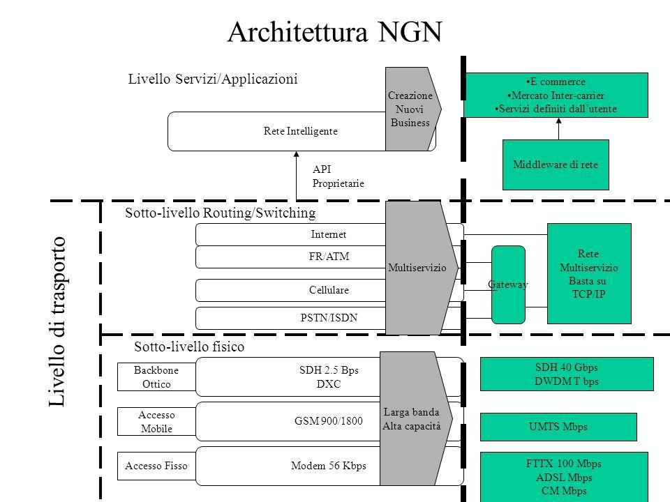 Architettura NGN Livello di trasporto Livello Servizi/Applicazioni