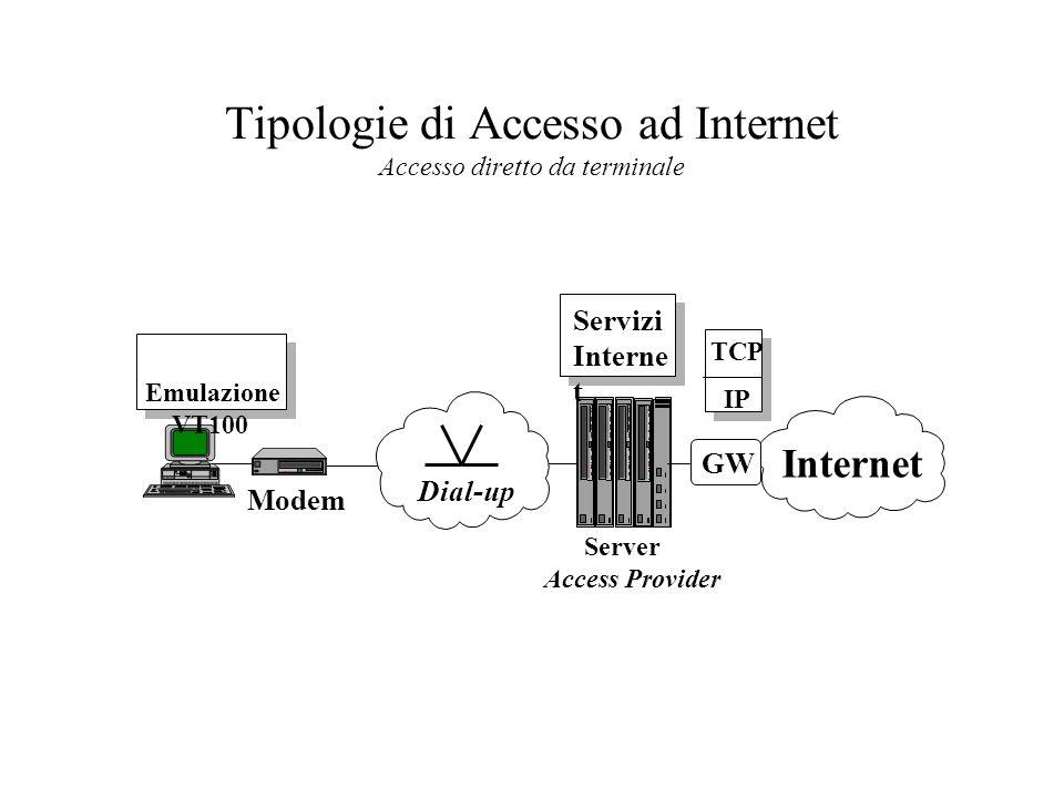 Tipologie di Accesso ad Internet Accesso diretto da terminale