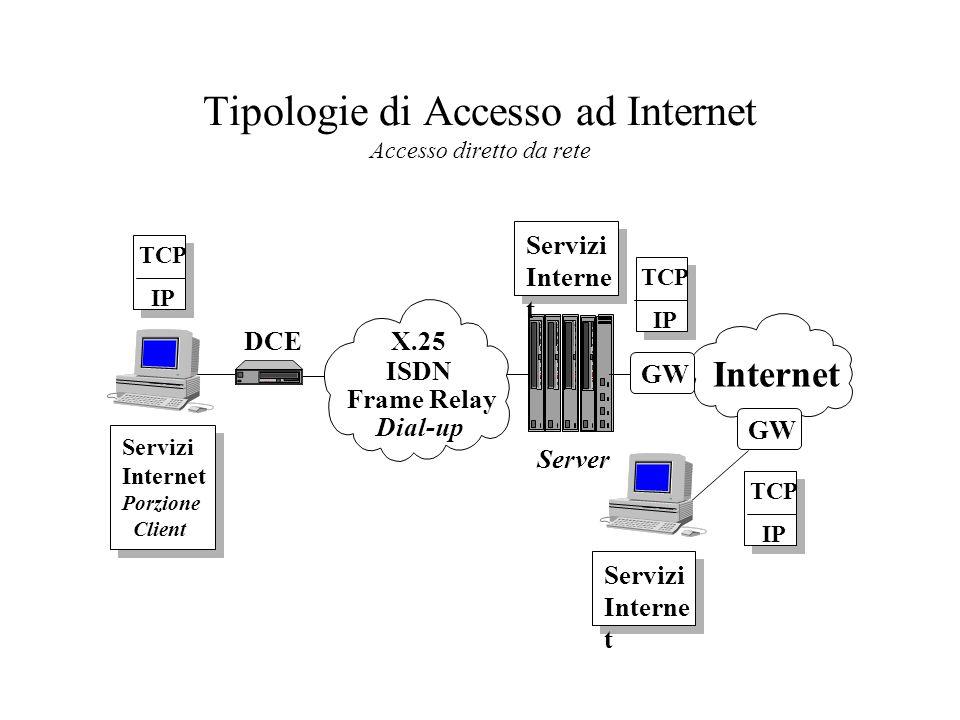Tipologie di Accesso ad Internet Accesso diretto da rete