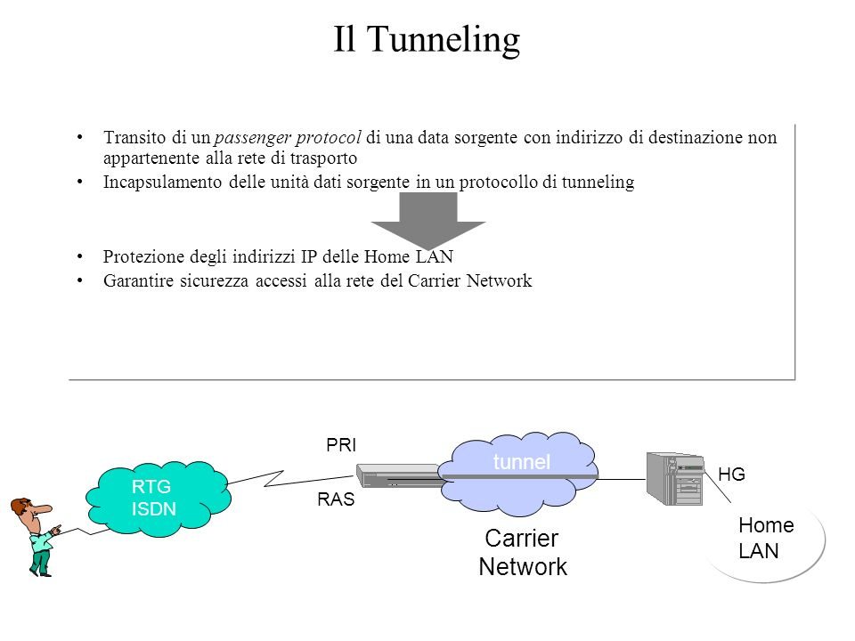 Il Tunneling Carrier Network tunnel Home LAN