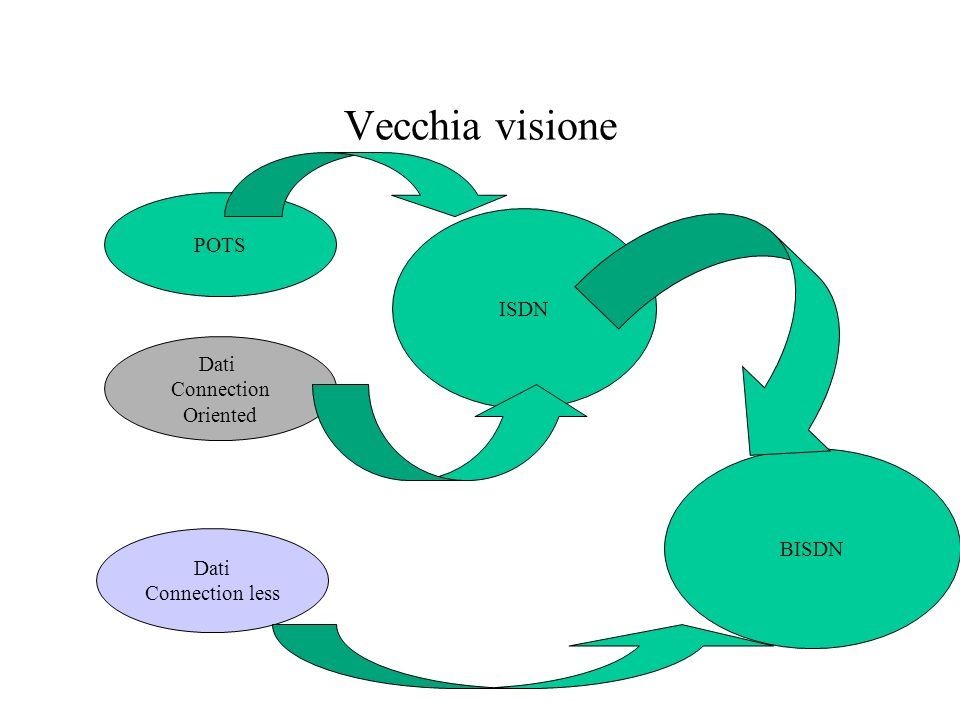 Vecchia visione POTS ISDN Dati Connection Oriented BISDN Dati