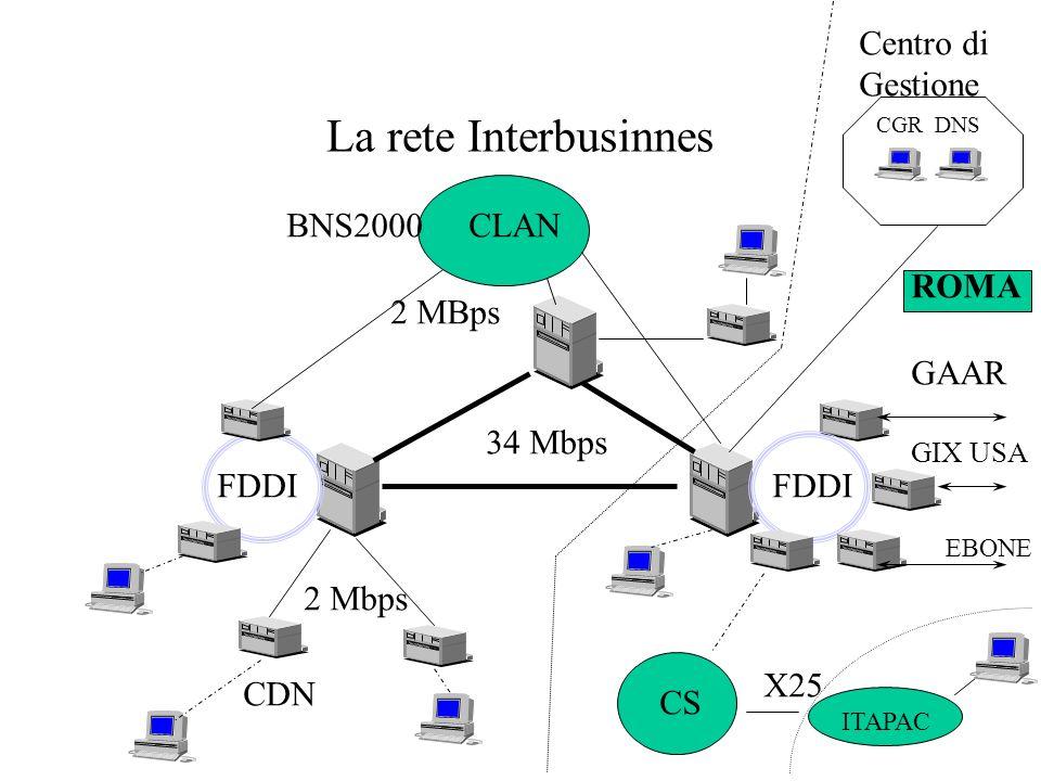La rete Interbusinnes Centro di Gestione BNS2000 CLAN ROMA 2 MBps GAAR