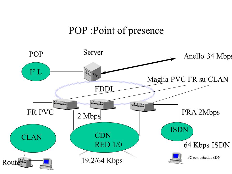 POP :Point of presence Server POP Anello 34 Mbps I° L