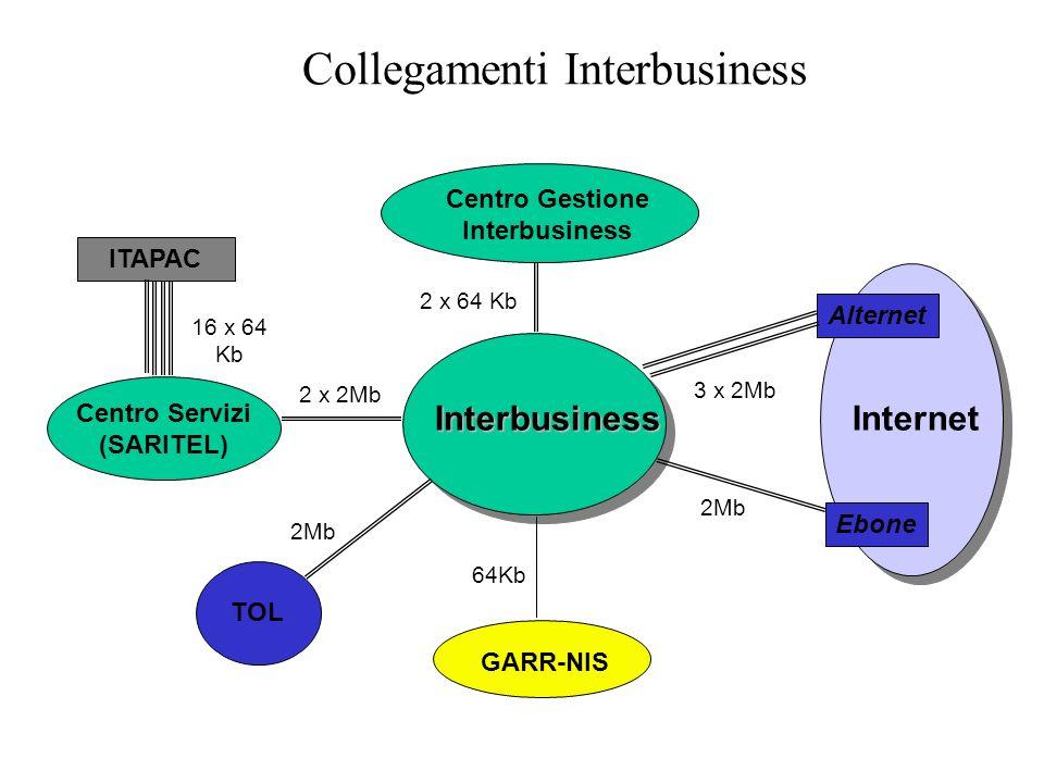 Collegamenti Interbusiness