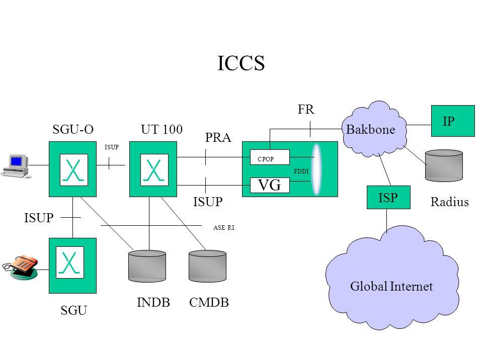 ICCS VG FR IP SGU-O UT 100 Bakbone PRA ISP ISUP Radius ISUP