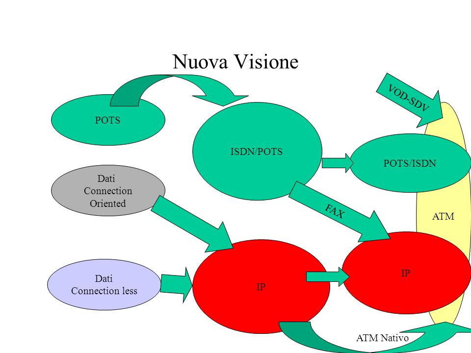 Nuova Visione VOD-SDV POTS ISDN/POTS POTS/ISDN ATM Dati Connection