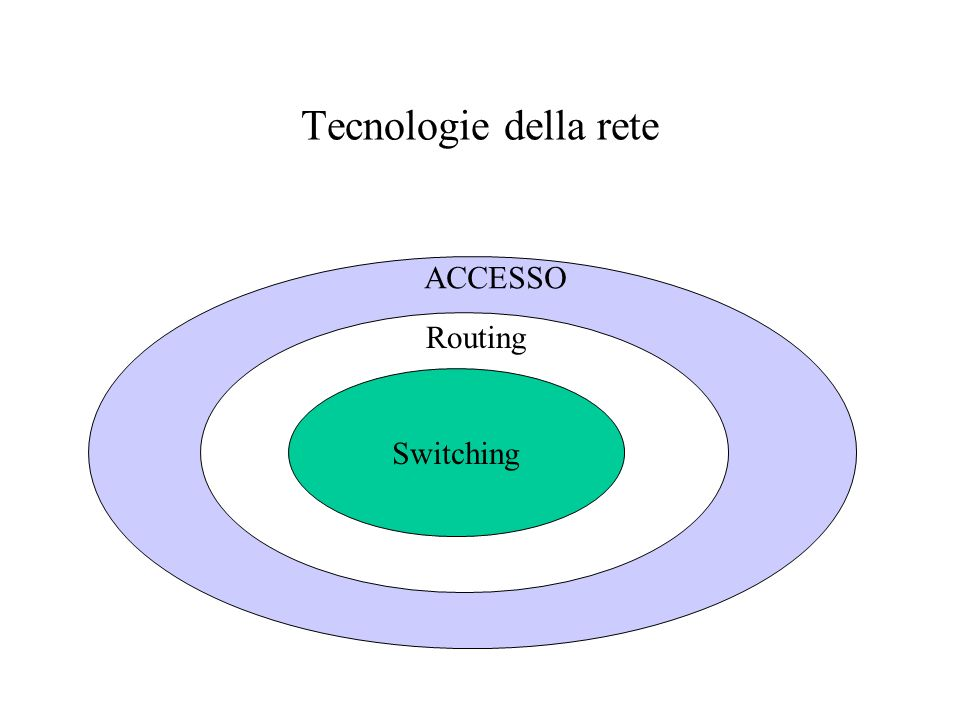 Tecnologie della rete ACCESSO Routing Switching