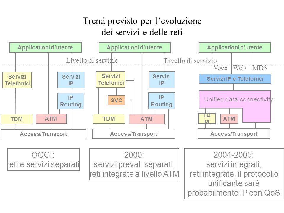 Trend previsto per l'evoluzione dei servizi e delle reti