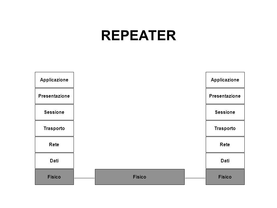 REPEATER Applicazione Applicazione Presentazione Presentazione