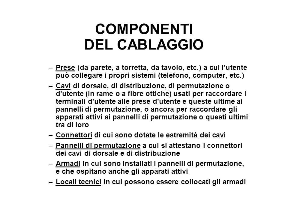 COMPONENTI DEL CABLAGGIO