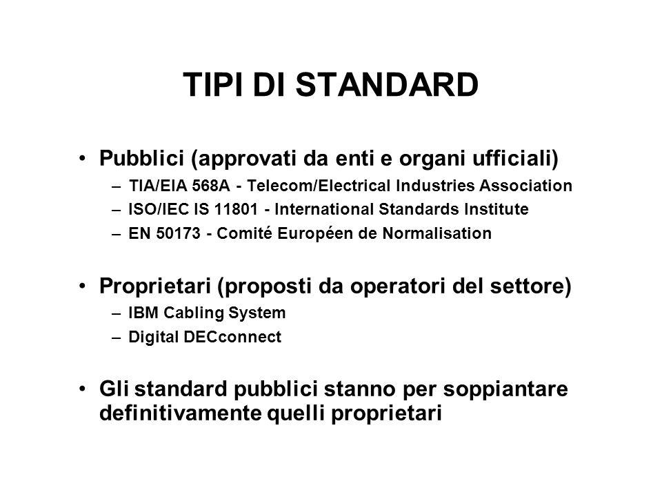TIPI DI STANDARD Pubblici (approvati da enti e organi ufficiali)