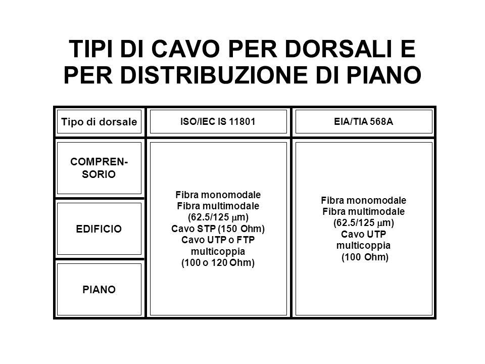 TIPI DI CAVO PER DORSALI E PER DISTRIBUZIONE DI PIANO