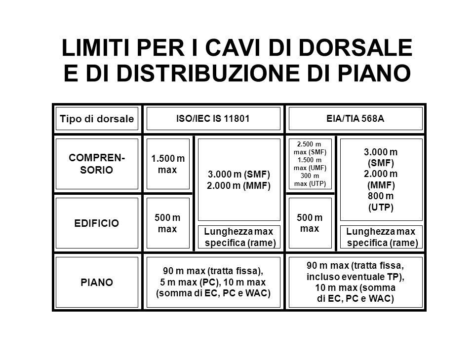 LIMITI PER I CAVI DI DORSALE E DI DISTRIBUZIONE DI PIANO