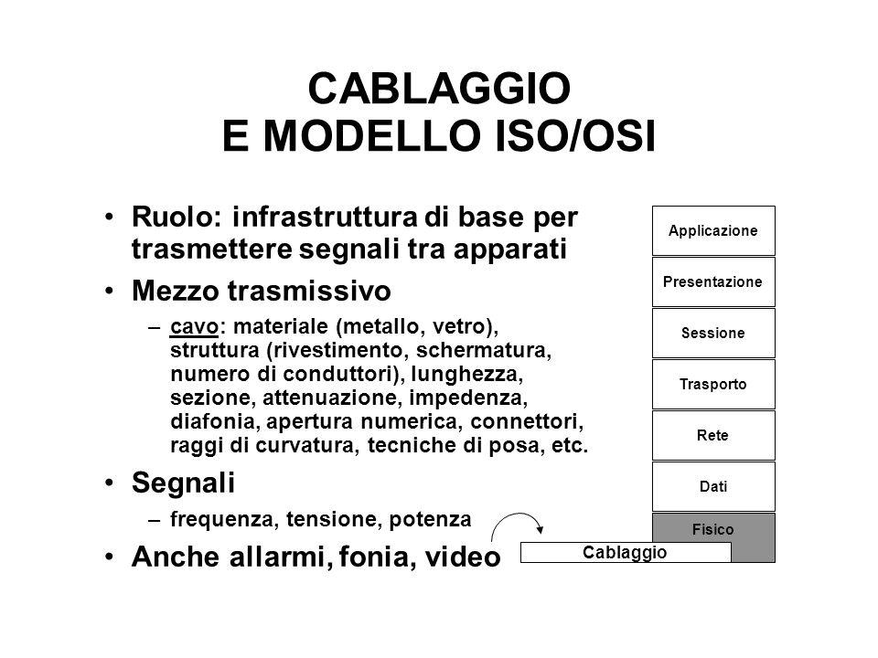 CABLAGGIO E MODELLO ISO/OSI