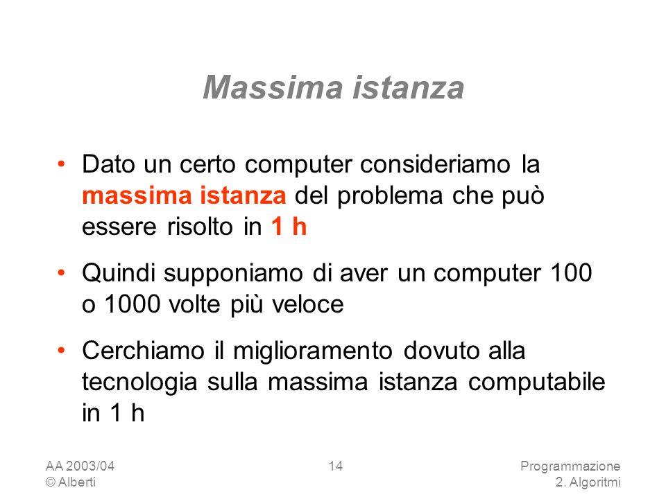 Massima istanza Dato un certo computer consideriamo la massima istanza del problema che può essere risolto in 1 h.