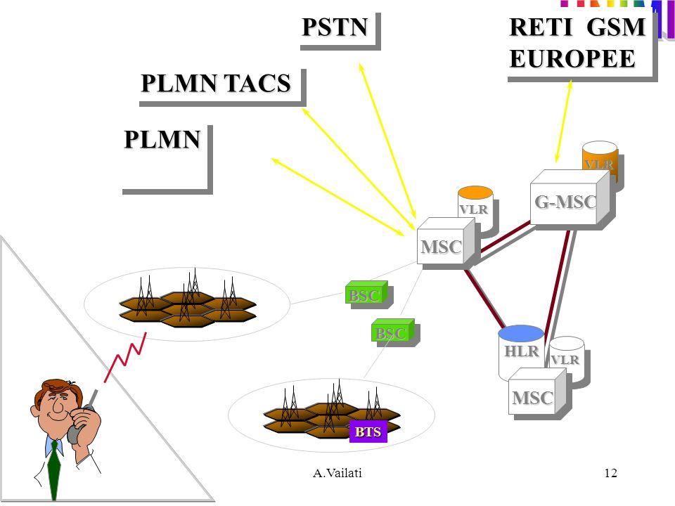 PSTN RETI GSM EUROPEE PLMN TACS PLMN G-MSC MSC MSC BSC BSC HLR BTS VLR